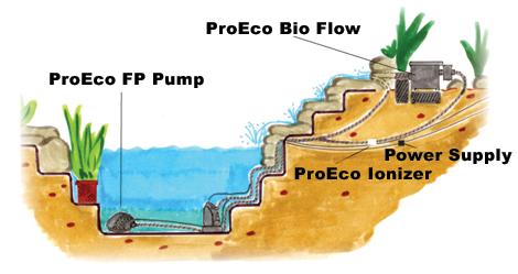 ProEco Products Ionizer Installation