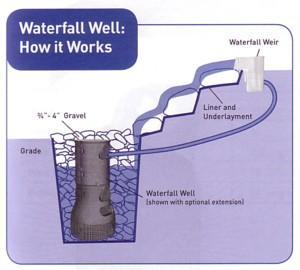 Savio PondFree Waterfall Well - How it Works