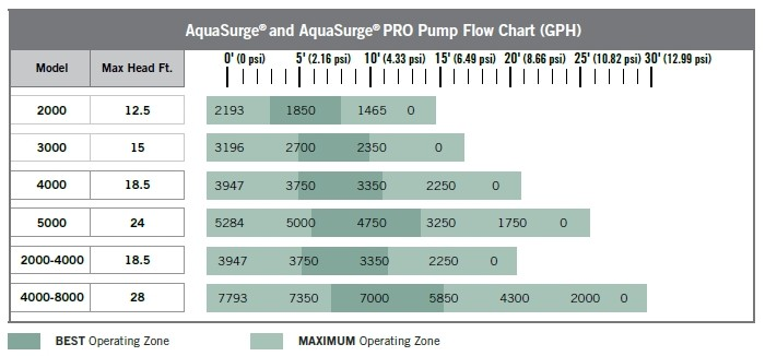 Aquascape AquaSurge Pond & Waterfall Pumps - Flow Chart