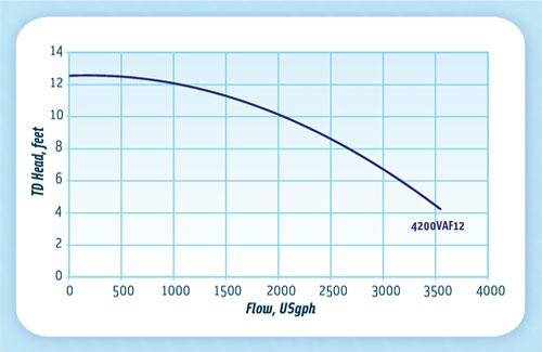 MDM ValuFlo 750 4200VAF12 Waterfall Pump - Pump Curve