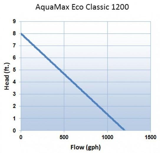 Oase AquaMax Eco Classic 1200 Filter Pump - Pump Curve