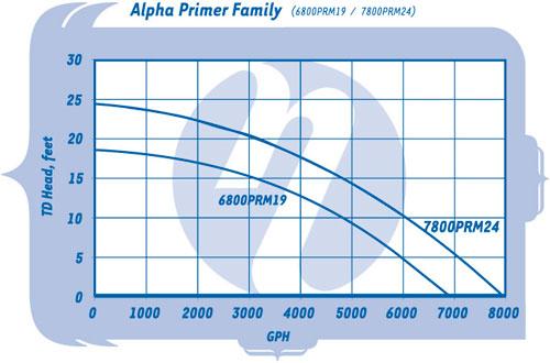 Sequence Primer Alpha Waterfall Pumps - Pump Curves