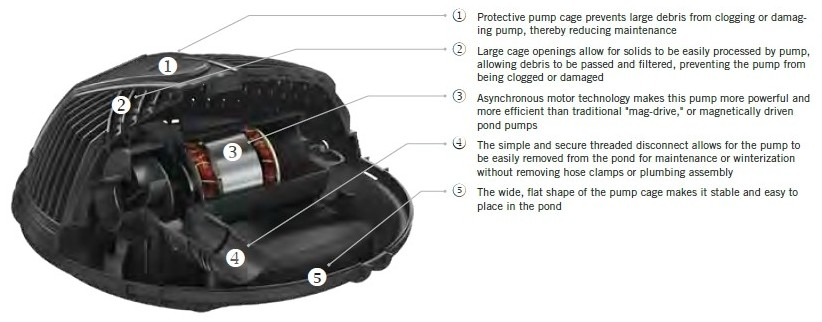 Aquascape AquaForce Filter Pumps   Features