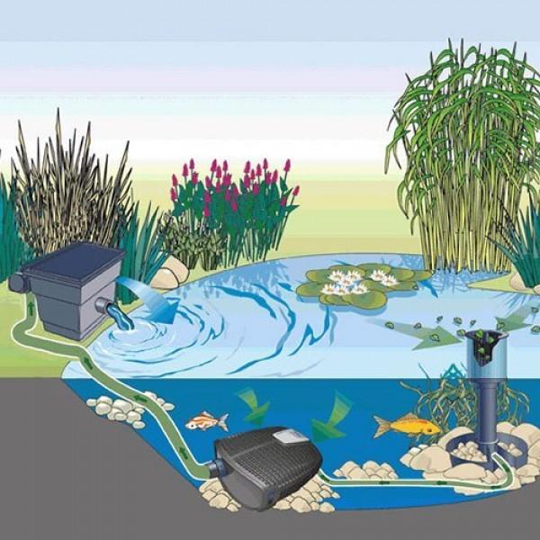 Oase aquaskim 40 pond skimmer 270 sq ft surface area for Pond filter setup diagram