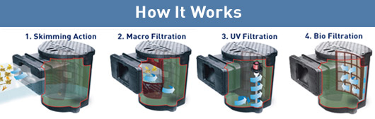 Savio Compact Skimmerfilter - How It Works - UV filtration is optional