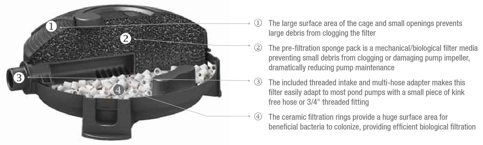 Merveilleux Aquascape Submersible Pond Filter   Features