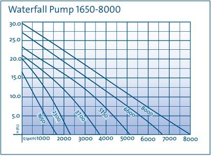 Oase Waterfall Pumps - Flow Chart
