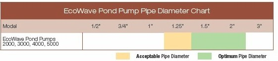 Aquascape EcoWave Pond Pump Diameter Chart