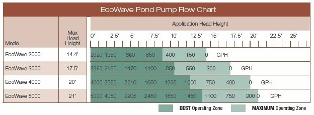 Aquascape EcoWave Pond Pump Flow Chart