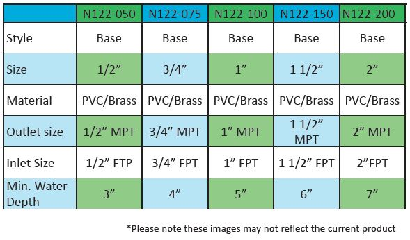 ProEco Products N122 Nozzle Base - Specifications