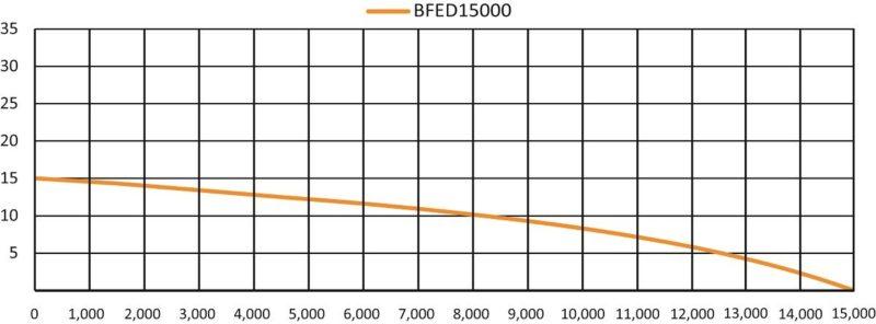 Anjon Big Frog Eco Drive Waterfall Pump BFED15500 - Flow Chart