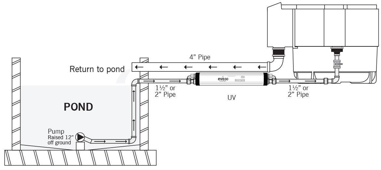 Evolution Aqua evoUV Professional UV Clarifier - Installation